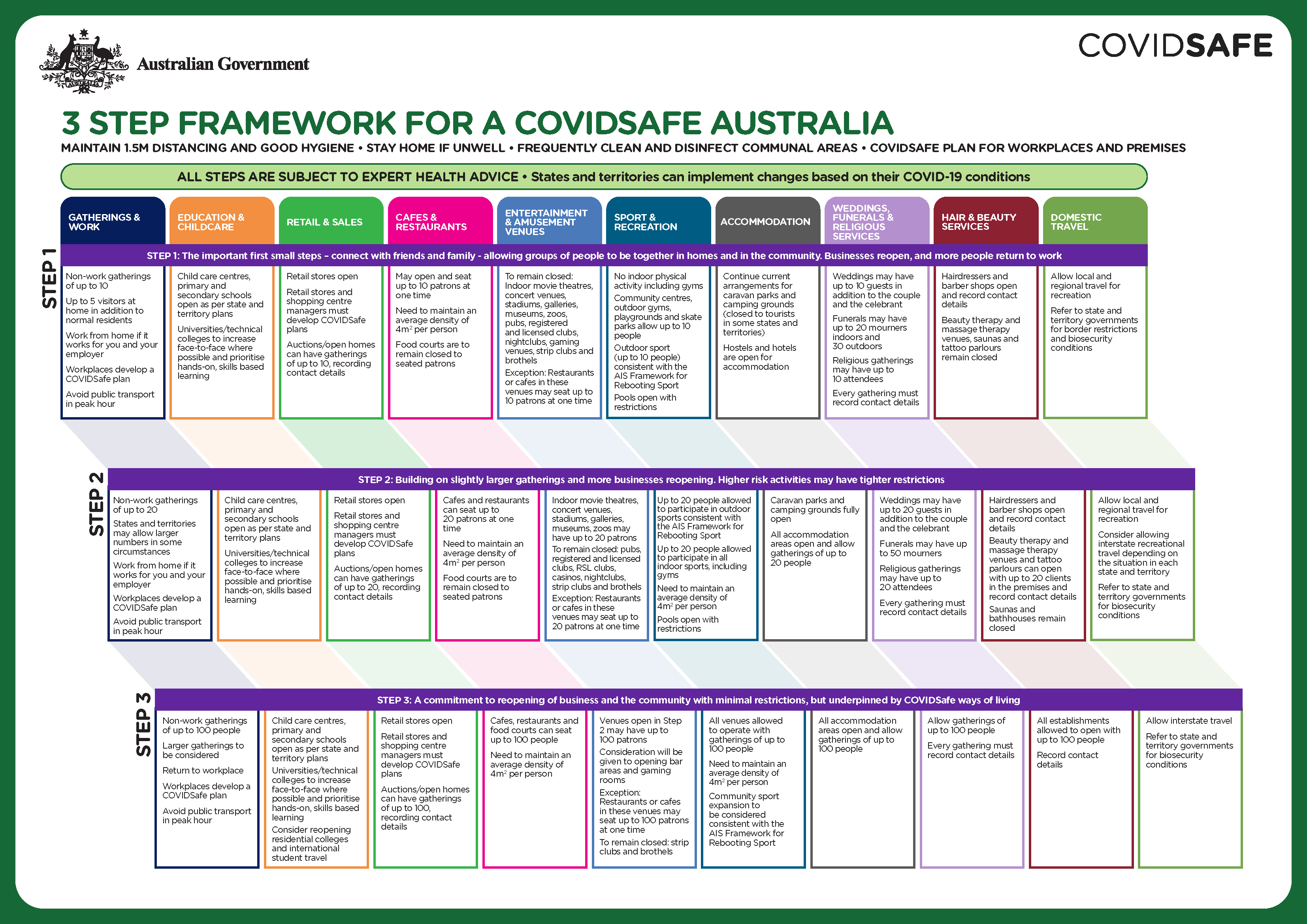 three-step-framework-covidsafe-australia